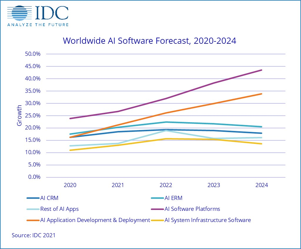 Worldwise AI software Forecast stats of 2020-2024 by IDC.