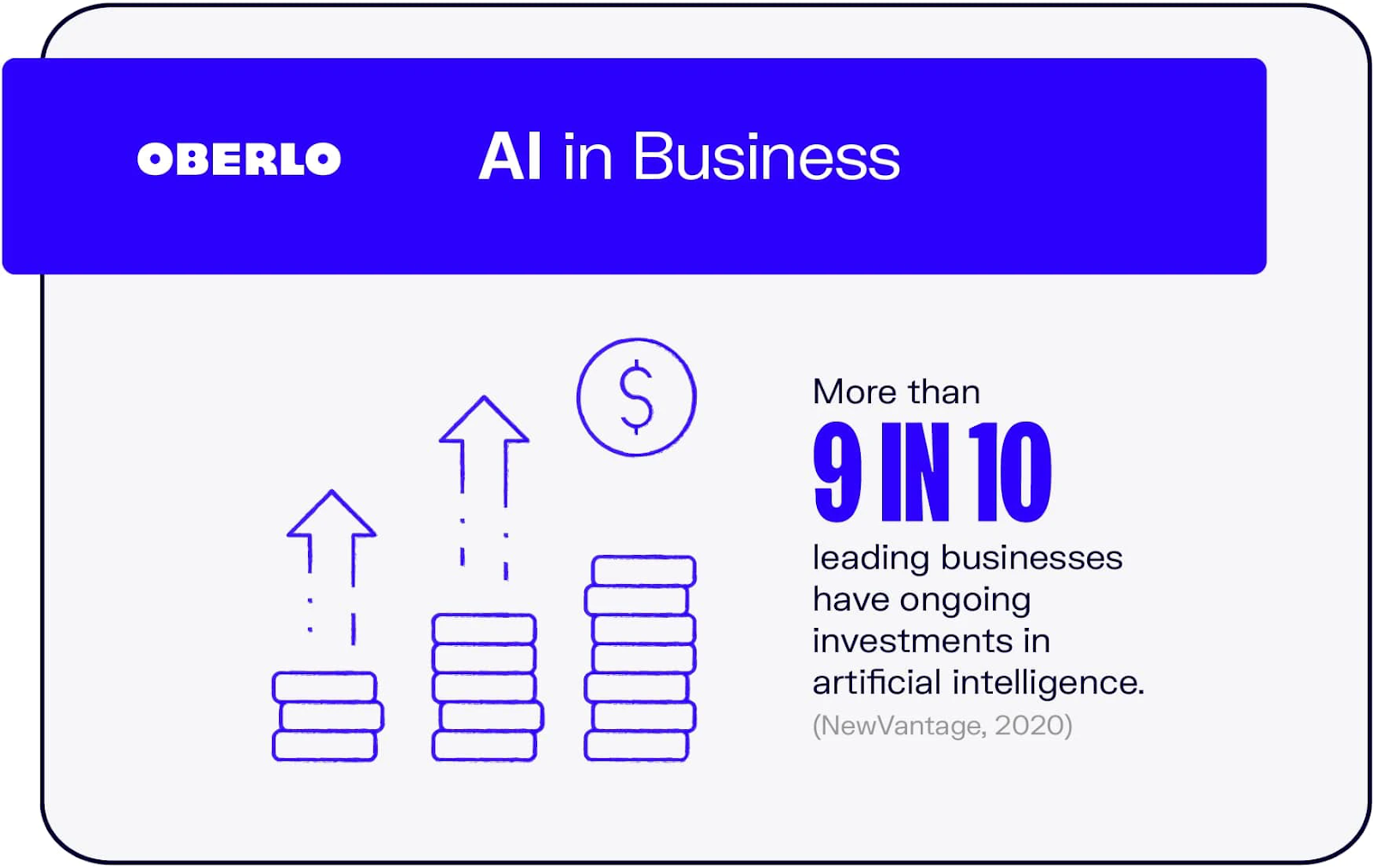 An infographic showing the ratio of businesses investmenting in AI.
