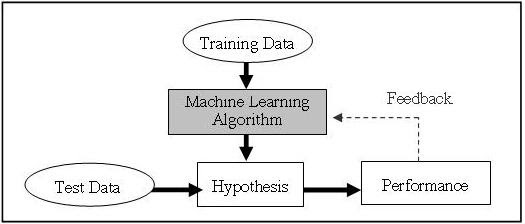 An Image showing the Machine Learning workflow.