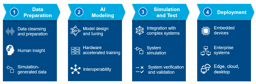 An image showing 4 steps of an AI-driven workflow