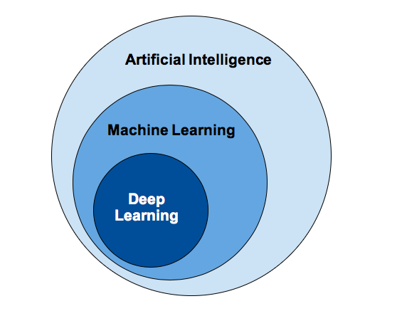components of AI include ML, and component of ML is Deep Learning