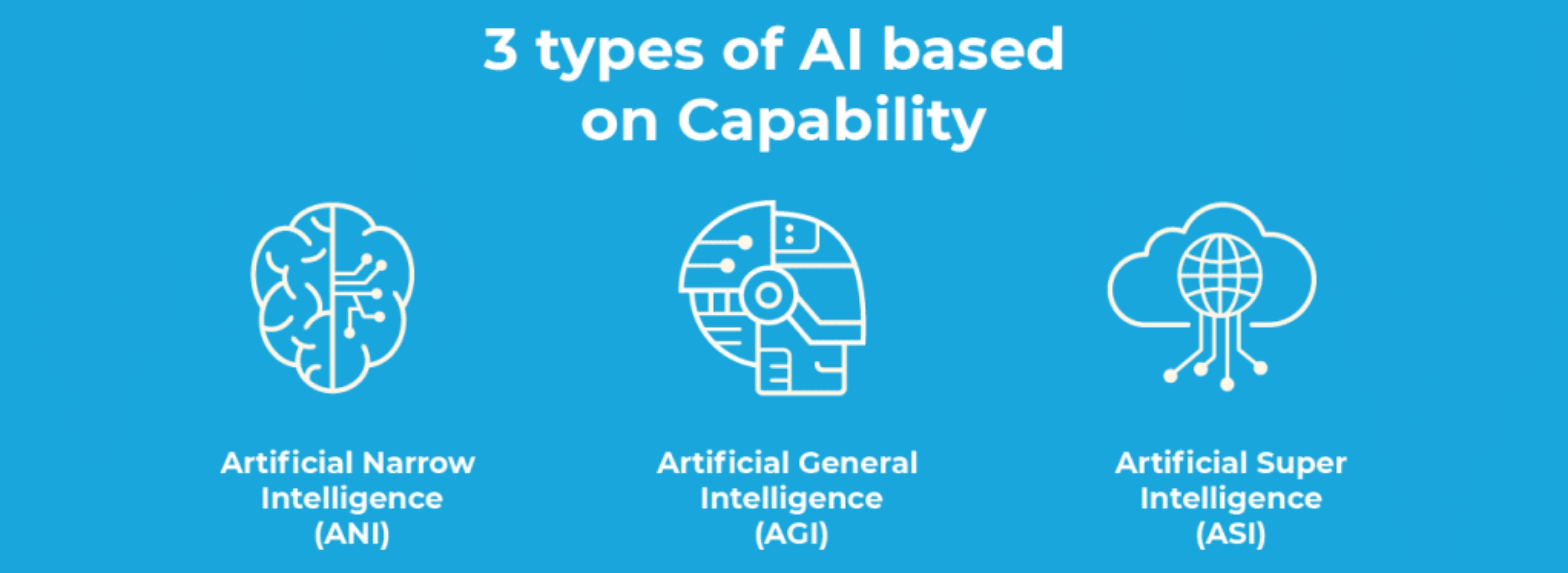Image with texts that list out the 3 types of AI