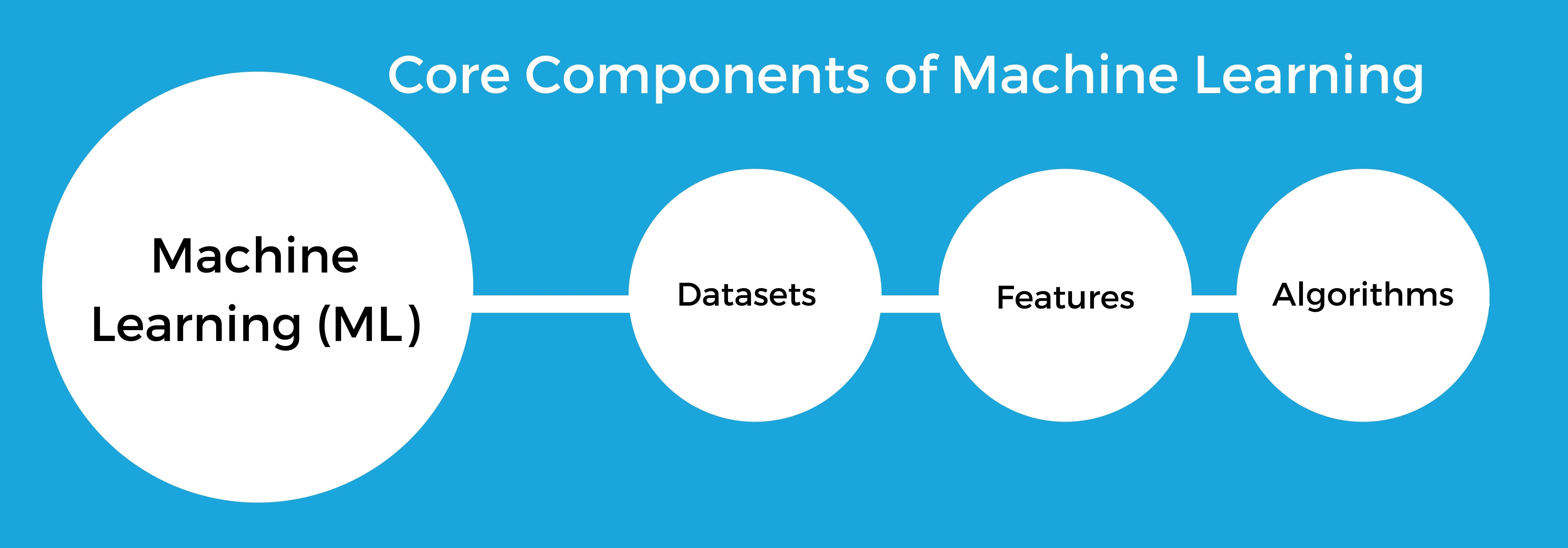 Core components of ML